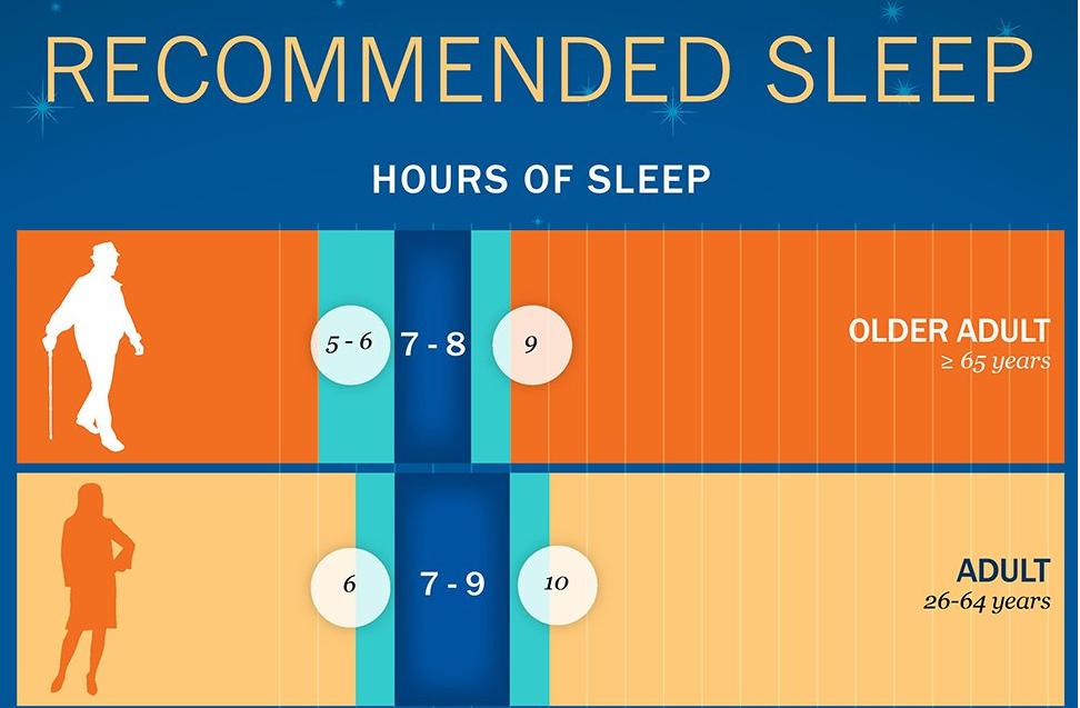 How much sleep do we need
