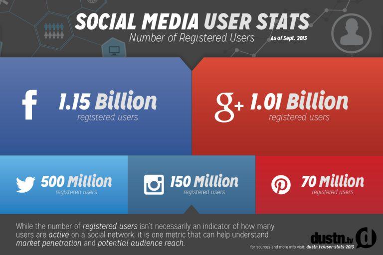 Bridging The Gap Between Social Media And Real Life