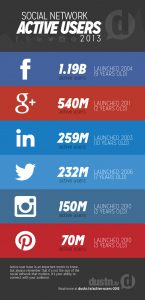 social network active users 2013 infographic 2