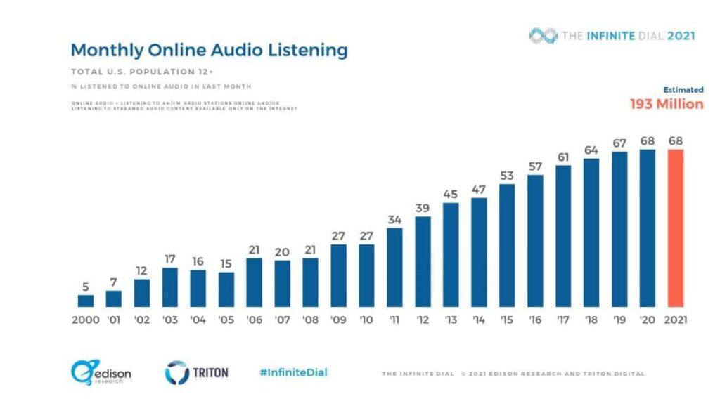 Audio Statistics