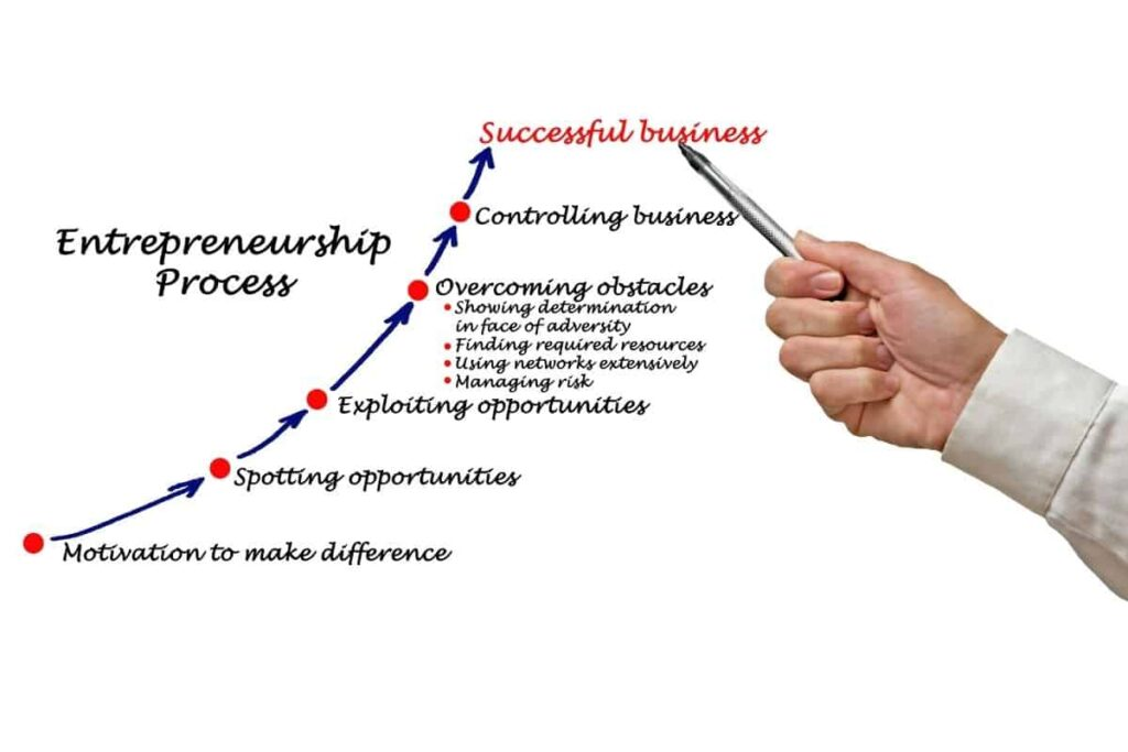 Discover Your Entrepreneurial Process